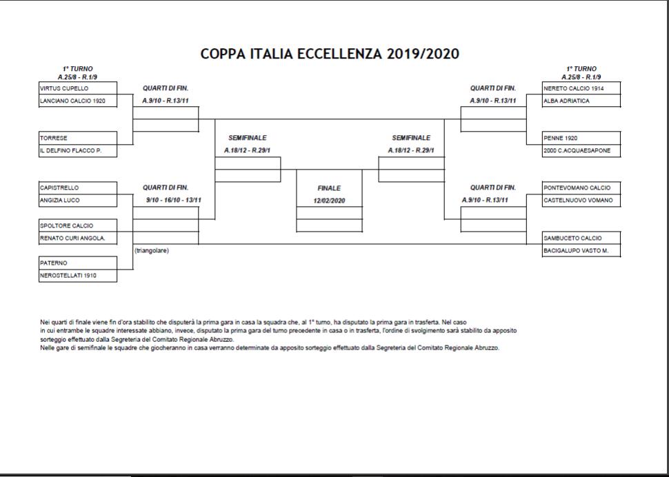 Calendario Coppa Italia 2020 18.Coppa Italia Lo Spoltore Pesca La Rc Angolana Andata Al
